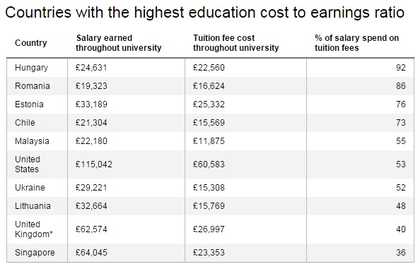 cost of education to earning ration